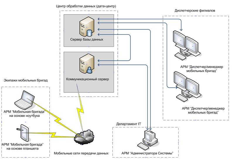 Архитектура I/CAD системы