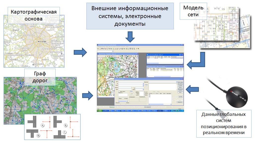 Источники данных для системы диспетчеризации